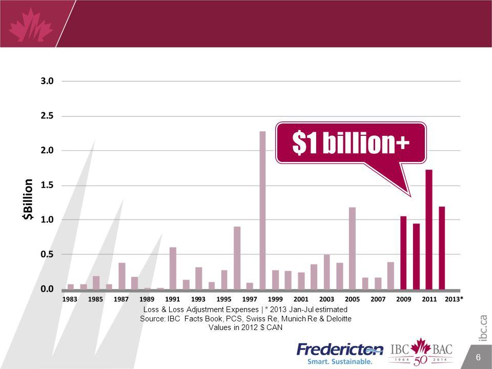 6 $1 billion+ Loss & Loss Adjustment Expenses | * 2013 Jan-Jul estimated Source: IBC Facts Book, PCS, Swiss Re, Munich Re & Deloitte Values in 2012 $