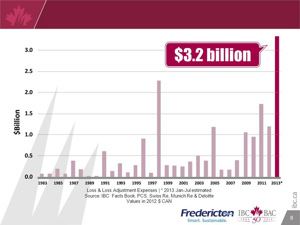 8 $3.2 billion Loss & Loss Adjustment Expenses | * 2013 Jan-Jul estimated Source: IBC Facts Book, PCS, Swiss Re, Munich Re & Deloitte Values in 2012 $