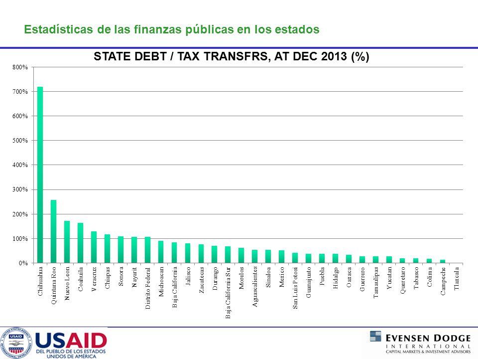 Estadísticas de las finanzas públicas en los estados