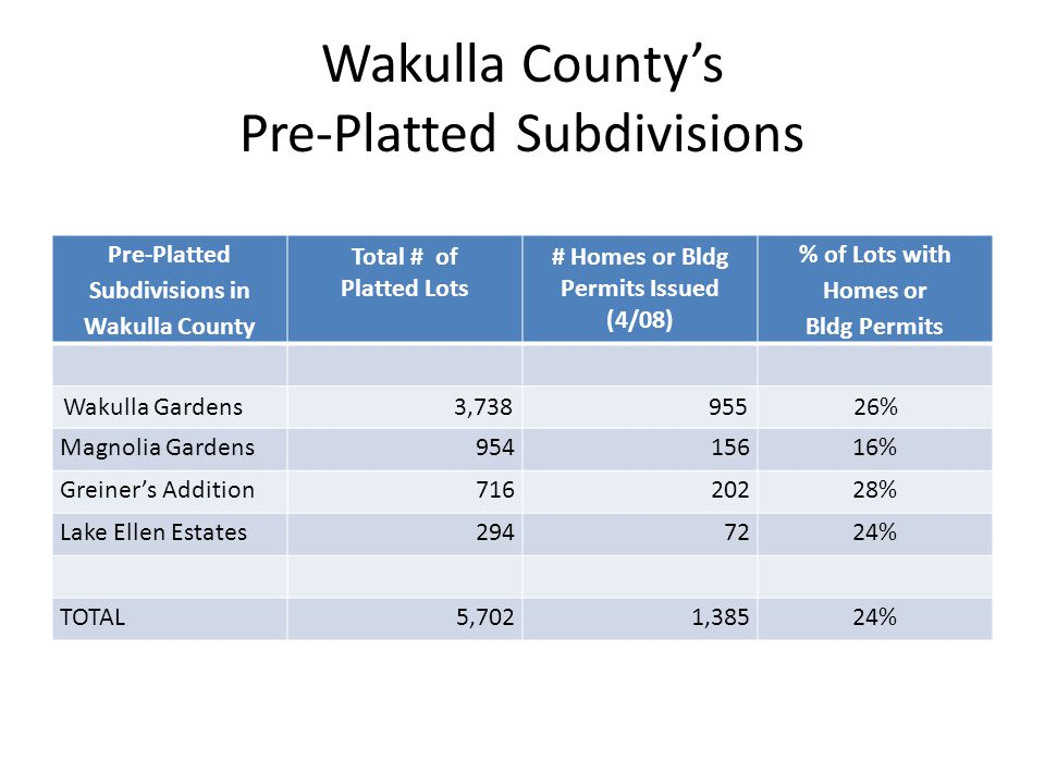 Wakulla County's Pre-Platted Subdivisions Pre-Platted Subdivisions in Wakulla County Total # of Platted Lots # Homes or Bldg Permits Issued (4/08) % of Lots with Homes or Bldg Permits Wakulla Gardens3,73895526% Magnolia Gardens95415616% Greiner's Addition71620228% Lake Ellen Estates2947224% TOTAL5,7021,38524%