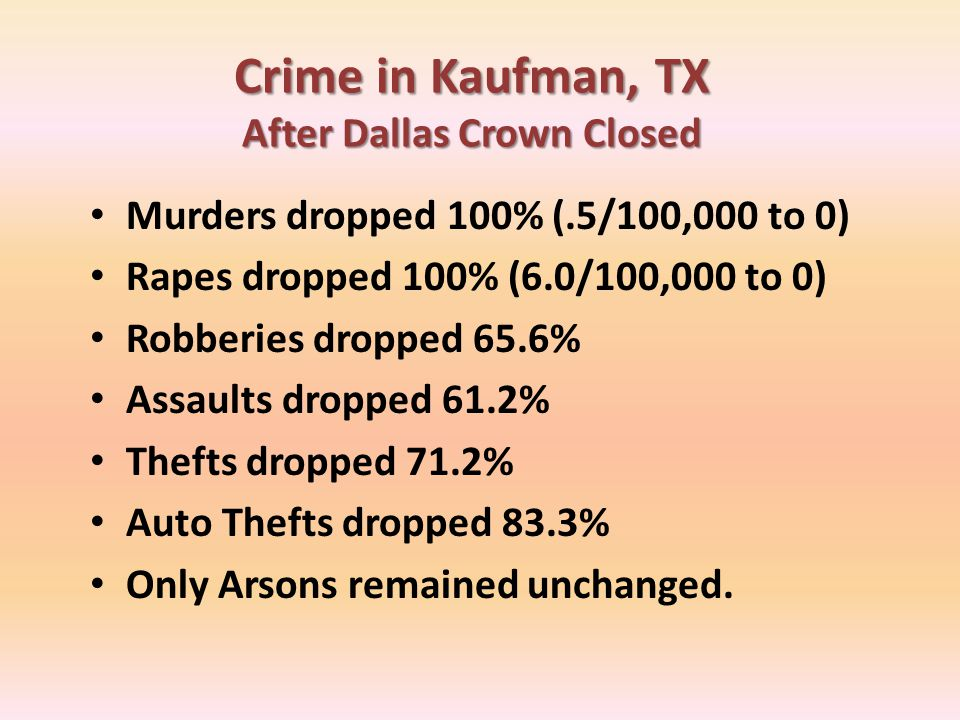 Crime in Kaufman, TX After Dallas Crown Closed Murders dropped 100% (.5/100,000 to 0) Rapes dropped 100% (6.0/100,000 to 0) Robberies dropped 65.6% As