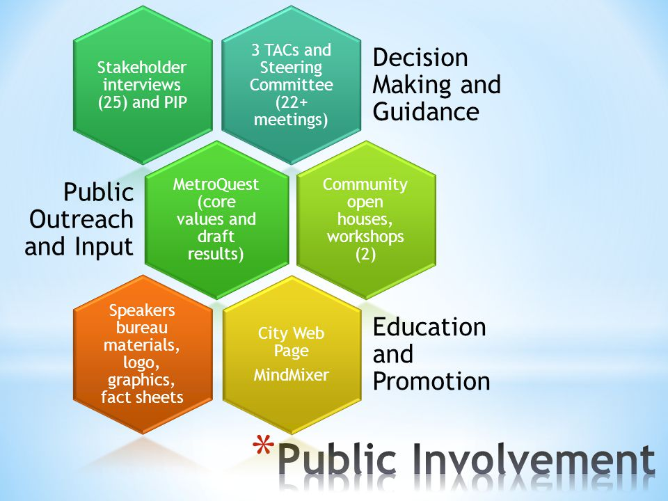 3 TACs and Steering Committee (22+ meetings) Decision Making and Guidance Stakeholder interviews (25) and PIP MetroQuest (core values and draft results) Public Outreach and Input Community open houses, workshops (2) City Web Page MindMixer Education and Promotion Speakers bureau materials, logo, graphics, fact sheets
