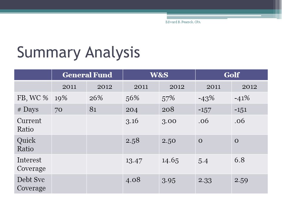 Summary Analysis General FundW&SGolf 201120122011201220112012 FB, WC %19%26%56%57%-43%-41% # Days7081204208-157-151 Current Ratio 3.163.00.06 Quick Ratio 2.582.5000 Interest Coverage 13.4714.655.46.8 Debt Svc Coverage 4.083.952.332.59 Edward B.