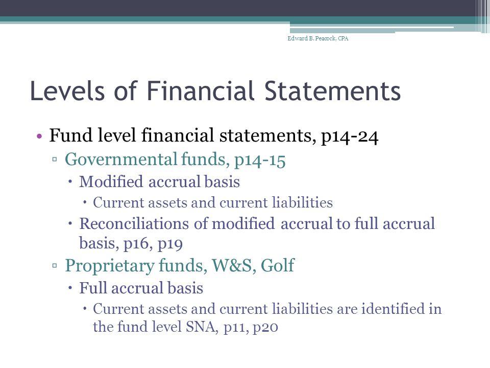 Debt to Assets/ Net Assets Ratios FY 2011 Gov't Activities FY 2011 Bus-type Activities FY 2012 Gov't Activities FY 2012 Bus-type Activities Total Liabilities SNA134,496,88520,374,794126,124,87819,178,899 Total AssetsSNA290,699,375109,518,898300,845,530108,848,983 Total Net Assets SNA156,202,49089,144,104174,720,65289,670,084 DEBT TO ASSETS RATIO 0.460.190.420.18 DEBT TO NET ASSETS RATIO 0.860.230.720.21 Edward B.