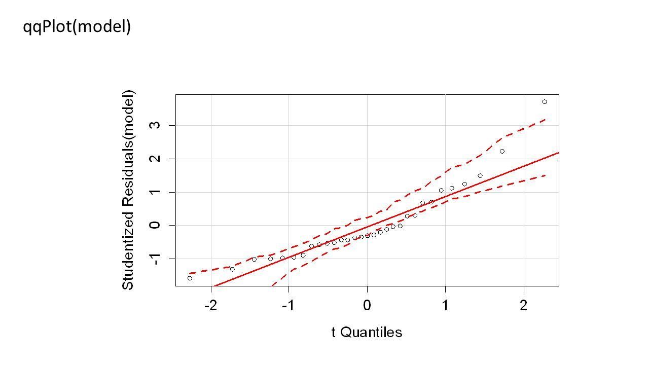 qqPlot(model)
