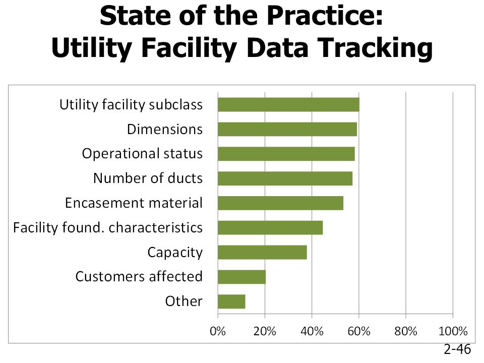 2-46 State of the Practice: Utility Facility Data Tracking