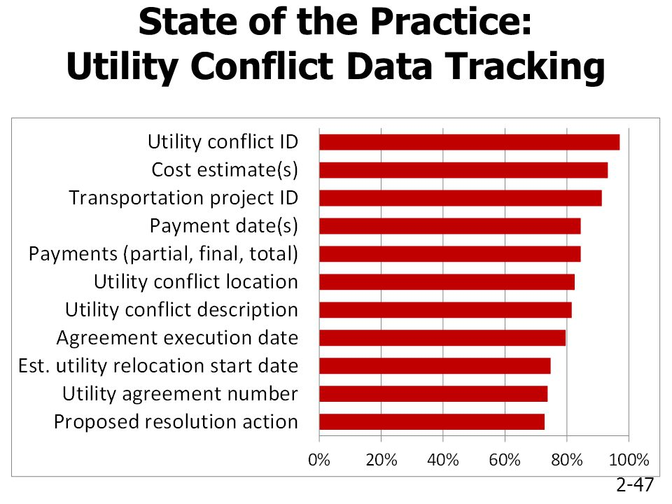 2-47 State of the Practice: Utility Conflict Data Tracking