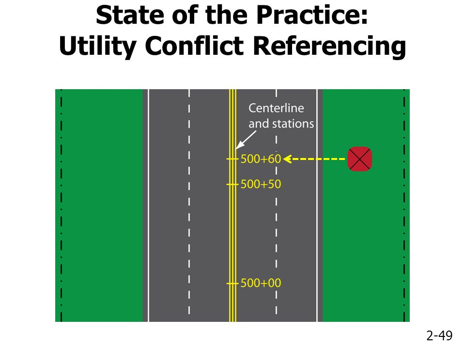 2-49 State of the Practice: Utility Conflict Referencing