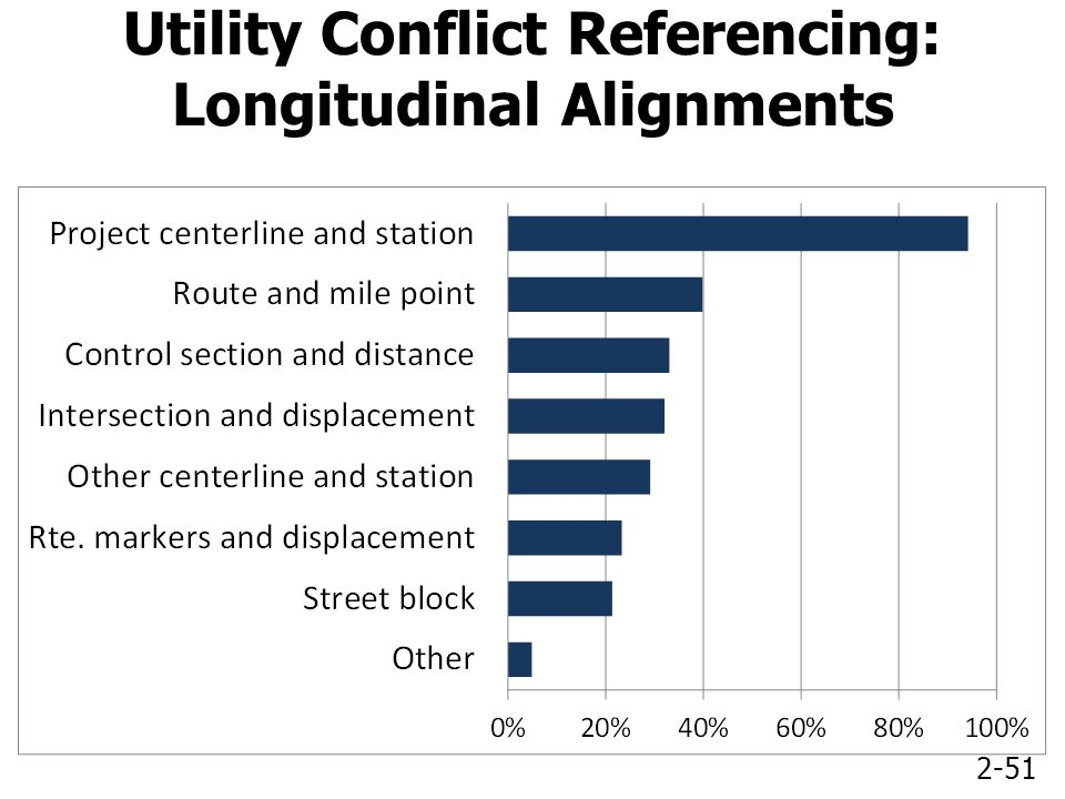 2-51 Utility Conflict Referencing: Longitudinal Alignments