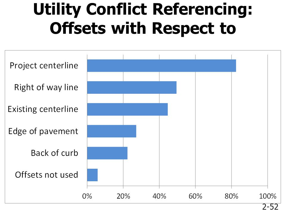 2-52 Utility Conflict Referencing: Offsets with Respect to