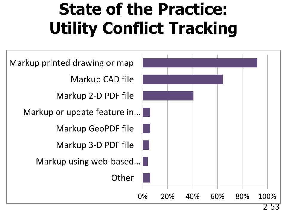 2-53 State of the Practice: Utility Conflict Tracking