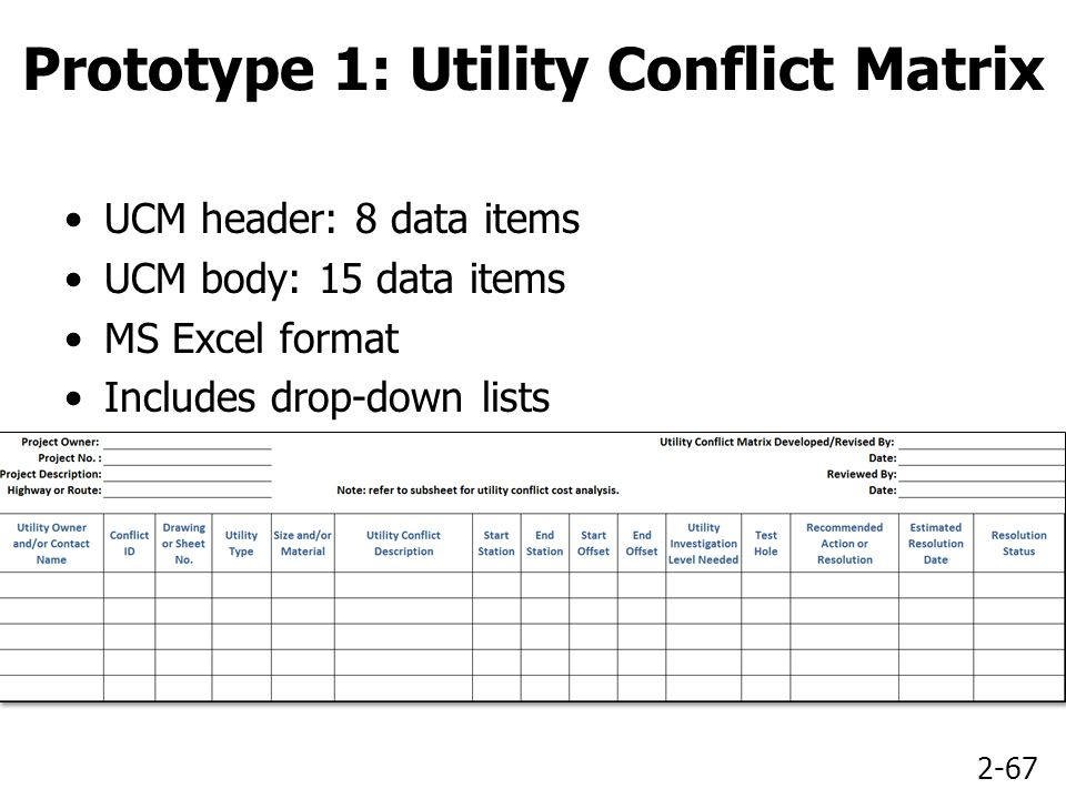 2-67 Prototype 1: Utility Conflict Matrix UCM header: 8 data items UCM body: 15 data items MS Excel format Includes drop-down lists