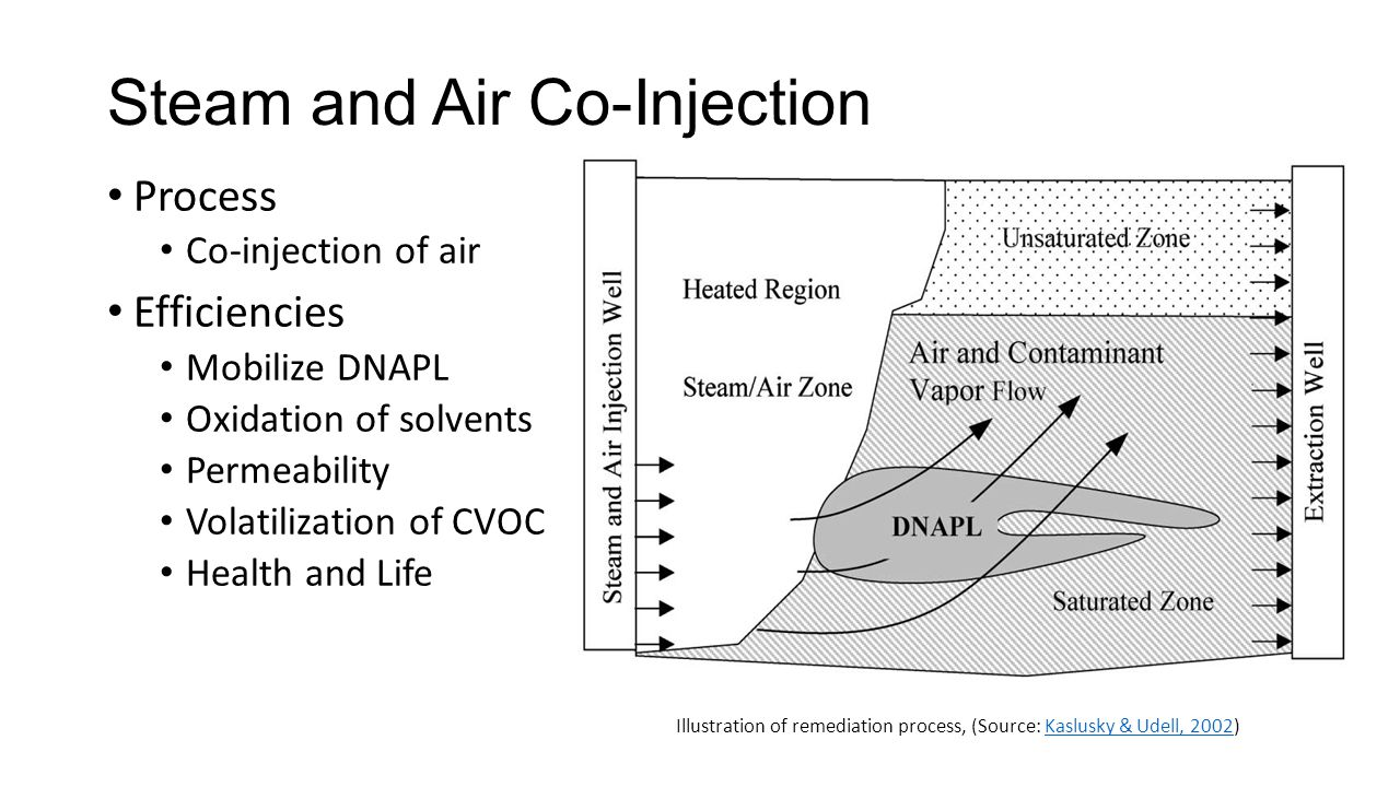 Steam and Air Co-Injection Process Co-injection of air Efficiencies Mobilize DNAPL Oxidation of solvents Permeability Volatilization of CVOC Health and Life Illustration of remediation process, (Source: Kaslusky & Udell, 2002)Kaslusky & Udell, 2002