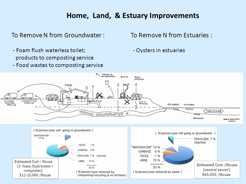 Home, Land, & Estuary Improvements To Remove N from Groundwater : To Remove N from Estuaries : - Foam flush waterless toilet; - Oysters in estuaries products to composting service - Food wastes to composting service Estimated Cost /House (central sewer) $45,000 /House Estimated Cost / House (2 foam-flush toilets + composter) $12-15,000 /House