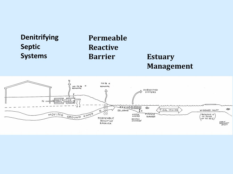 Denitrifying Septic Systems Permeable Reactive Barrier Estuary Management