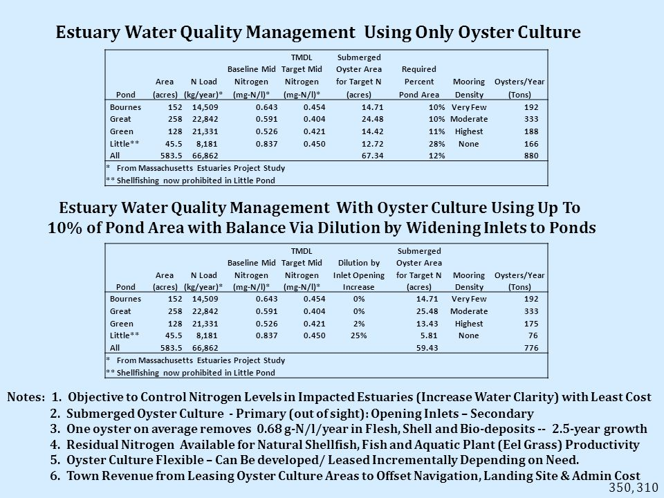 Estuary Water Quality Management Using Only Oyster Culture Estuary Water Quality Management With Oyster Culture Using Up To 10% of Pond Area with Balance Via Dilution by Widening Inlets to Ponds Notes: 1.