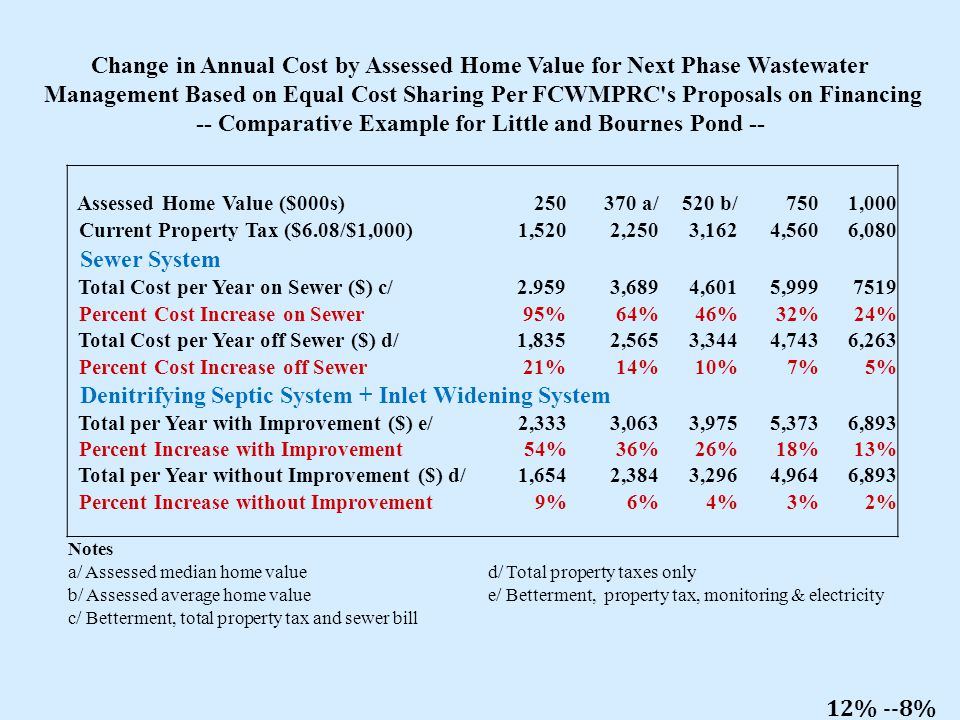 Change in Annual Cost by Assessed Home Value for Next Phase Wastewater Management Based on Equal Cost Sharing Per FCWMPRC s Proposals on Financing -- Comparative Example for Little and Bournes Pond -- Assessed Home Value ($000s) 250 370 a/ 520 b/ 750 1,000 Current Property Tax ($6.08/$1,000) 1,520 2,250 3,162 4,560 6,080 Sewer System Total Cost per Year on Sewer ($) c/ 2.959 3,689 4,601 5,999 7519 Percent Cost Increase on Sewer 95%64%46%32%24% Total Cost per Year off Sewer ($) d/ 1,835 2,565 3,344 4,743 6,263 Percent Cost Increase off Sewer 21%14%10%7%5% Denitrifying Septic System + Inlet Widening System Total per Year with Improvement ($) e/ 2,333 3,063 3,975 5,373 6,893 Percent Increase with Improvement54%36%26%18%13% Total per Year without Improvement ($) d/ 1,654 2,384 3,296 4,9646,893 Percent Increase without Improvement9%6%4%3%2% Notes a/ Assessed median home value d/ Total property taxes only b/ Assessed average home value e/ Betterment, property tax, monitoring & electricity c/ Betterment, total property tax and sewer bill 12% --8%