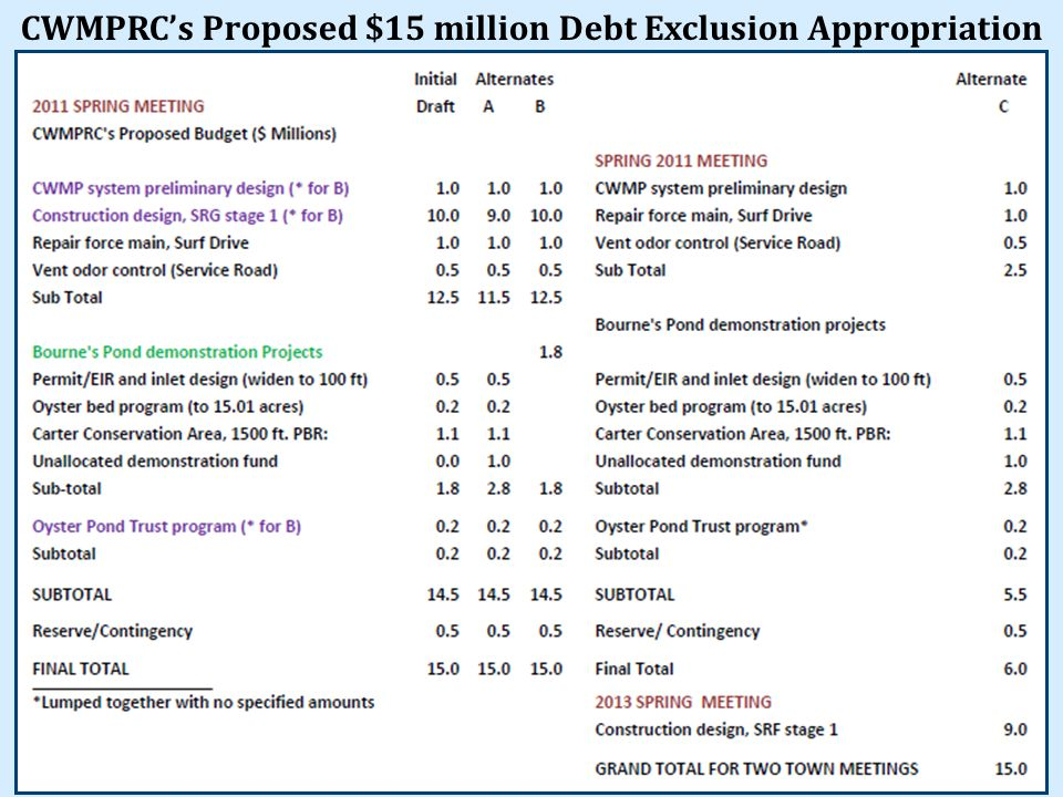 CWMPRC's Proposed $15 million Debt Exclusion Appropriation