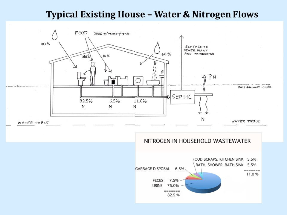 Typical Existing House – Water & Nitrogen Flows 82.5% 6.5% 11.0% N N N
