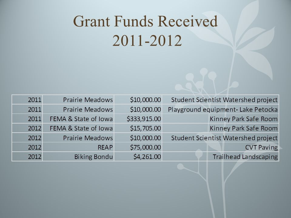 Grant Funds Received 2011-2012