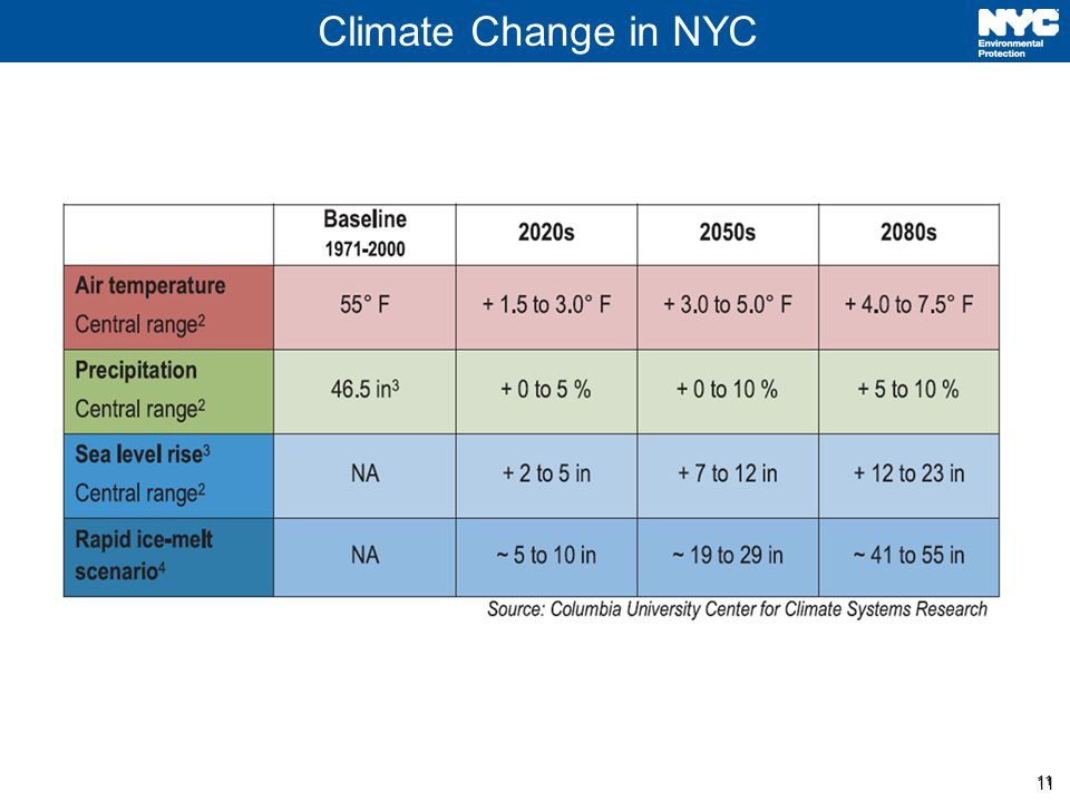 11 Climate Change in NYC 11