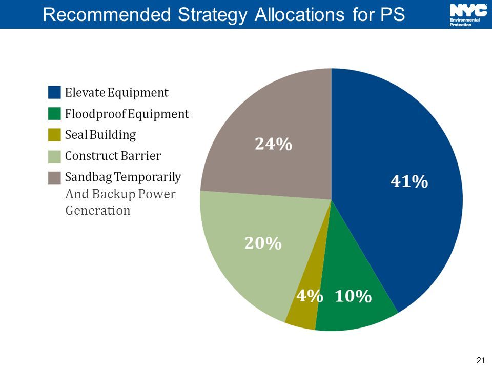 21 4% Recommended Strategy Allocations for PS And Backup Power Generation