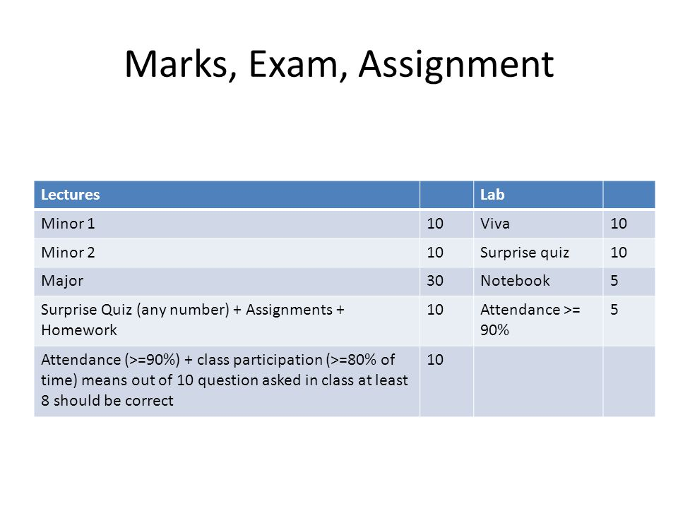 Marks, Exam, Assignment LecturesLab Minor 110Viva10 Minor 210Surprise quiz10 Major30Notebook5 Surprise Quiz (any number) + Assignments + Homework 10Attendance >= 90% 5 Attendance (>=90%) + class participation (>=80% of time) means out of 10 question asked in class at least 8 should be correct 10