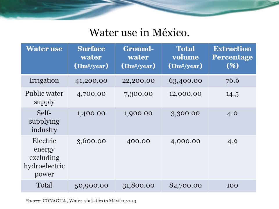 Water use in México.