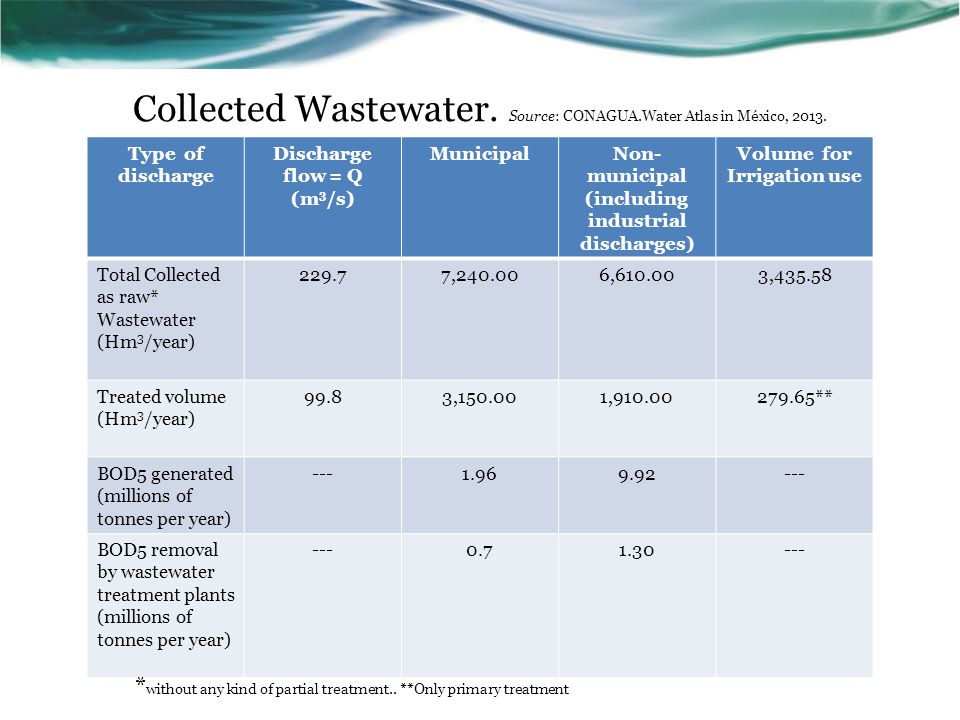 Collected Wastewater. Source: CONAGUA.Water Atlas in México, 2013.