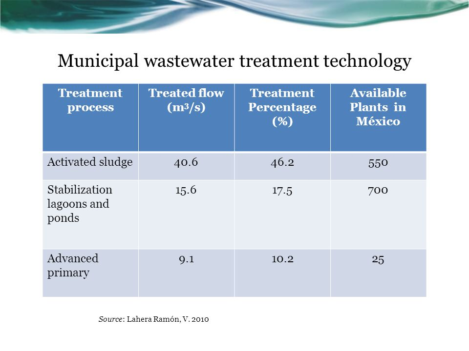 Municipal wastewater treatment technology Treatment process Treated flow (m 3 /s) Treatment Percentage (%) Available Plants in México Activated sludge40.646.2550 Stabilization lagoons and ponds 15.617.5700 Advanced primary 9.110.225 Source: Lahera Ramón, V.