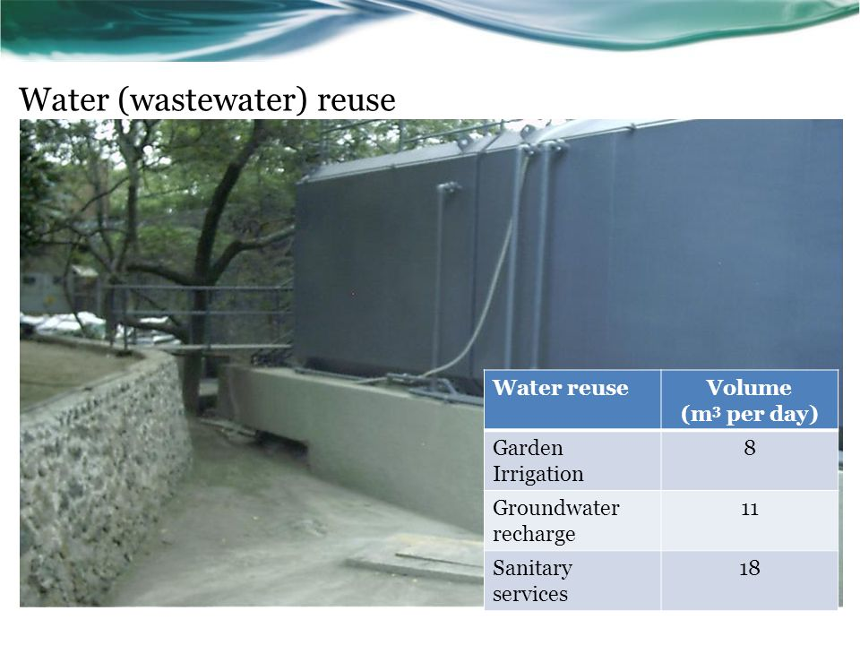 Water (wastewater) reuse Water reuseVolume (m 3 per day) Garden Irrigation 8 Groundwater recharge 11 Sanitary services 18