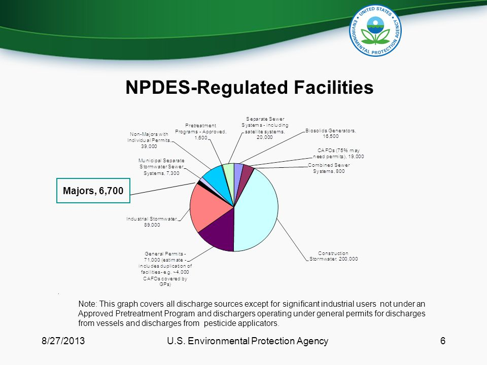 8/27/20136U.S. Environmental Protection Agency NPDES-Regulated Facilities.