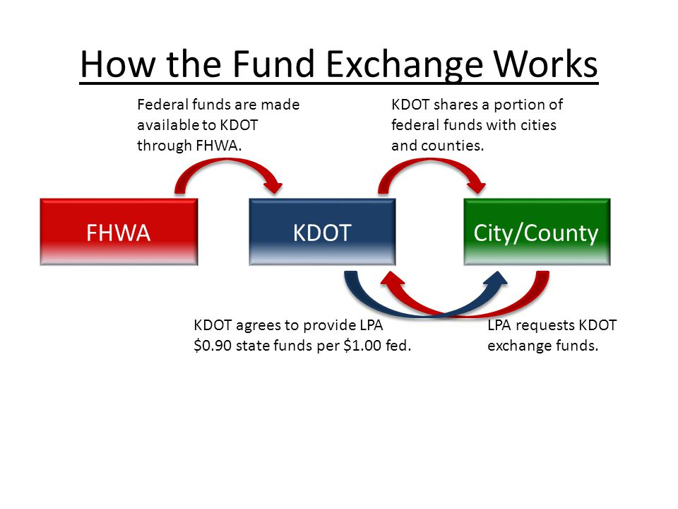 How the Fund Exchange Works FHWAKDOTCity/County Federal funds are made available to KDOT through FHWA. KDOT shares a portion of federal funds with cit