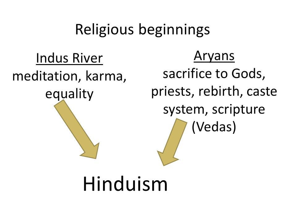 Religious beginnings Indus River meditation, karma, equality Aryans sacrifice to Gods, priests, rebirth, caste system, scripture (Vedas) Hinduism