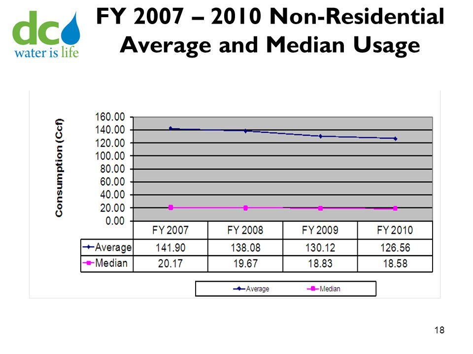 FY 2007 – 2010 Non-Residential Average and Median Usage 18