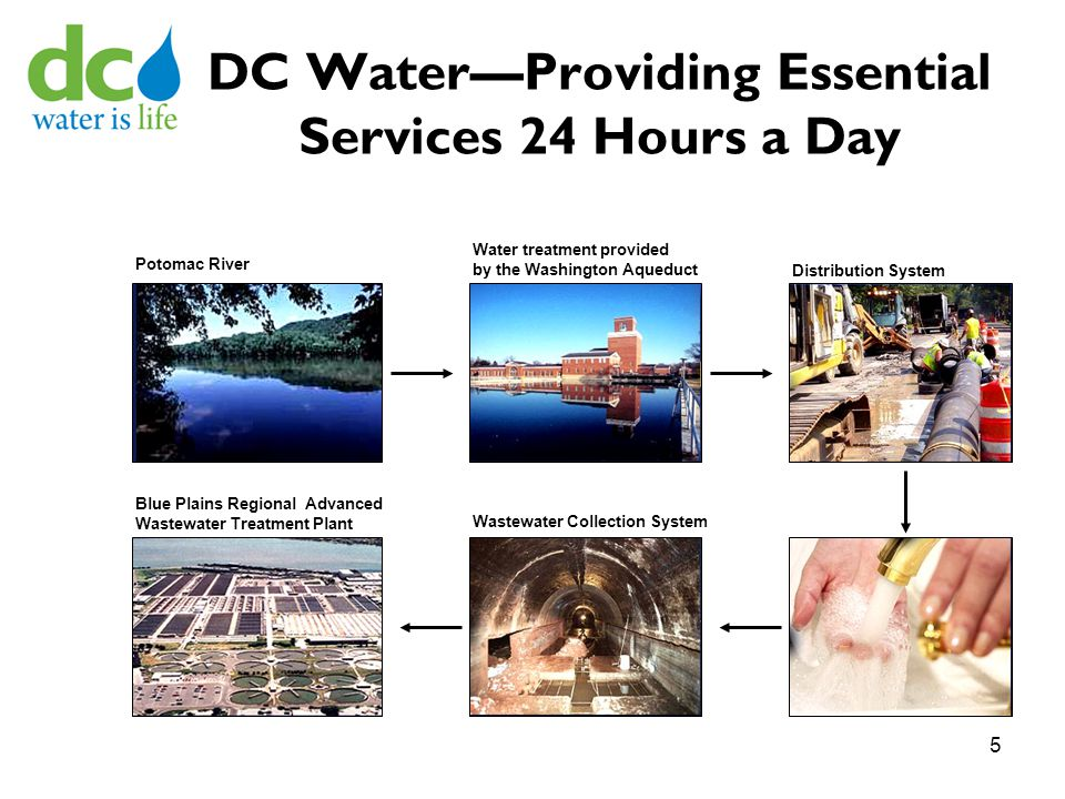 DC Water—Providing Essential Services 24 Hours a Day Potomac River Water treatment provided by the Washington Aqueduct Distribution System Blue Plains Regional Advanced Wastewater Treatment Plant Wastewater Collection System 5