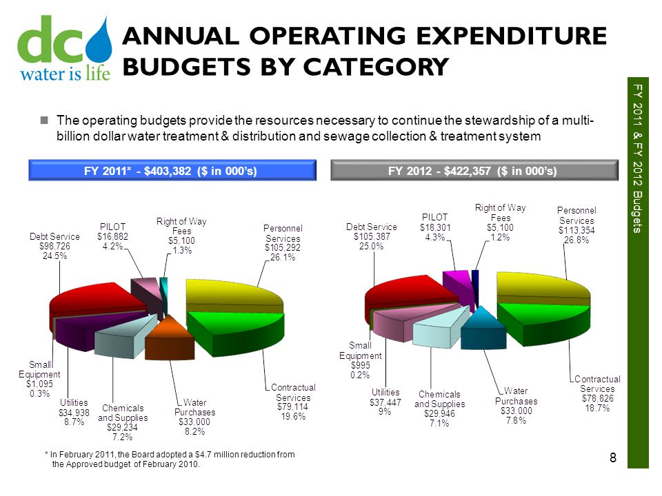 FY 2011 & FY 2012 Budgets ANNUAL OPERATING EXPENDITURE BUDGETS BY CATEGORY FY 2011* - $403,382 ($ in 000's) FY 2012 - $422,357 ($ in 000's) The operating budgets provide the resources necessary to continue the stewardship of a multi- billion dollar water treatment & distribution and sewage collection & treatment system 8 * In February 2011, the Board adopted a $4.7 million reduction from the Approved budget of February 2010.