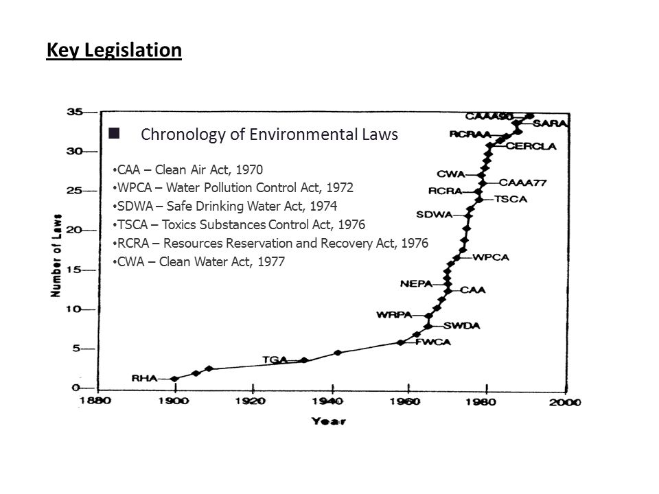Key Legislation Chronology of Environmental Laws CAA – Clean Air Act, 1970 WPCA – Water Pollution Control Act, 1972 SDWA – Safe Drinking Water Act, 1974 TSCA – Toxics Substances Control Act, 1976 RCRA – Resources Reservation and Recovery Act, 1976 CWA – Clean Water Act, 1977