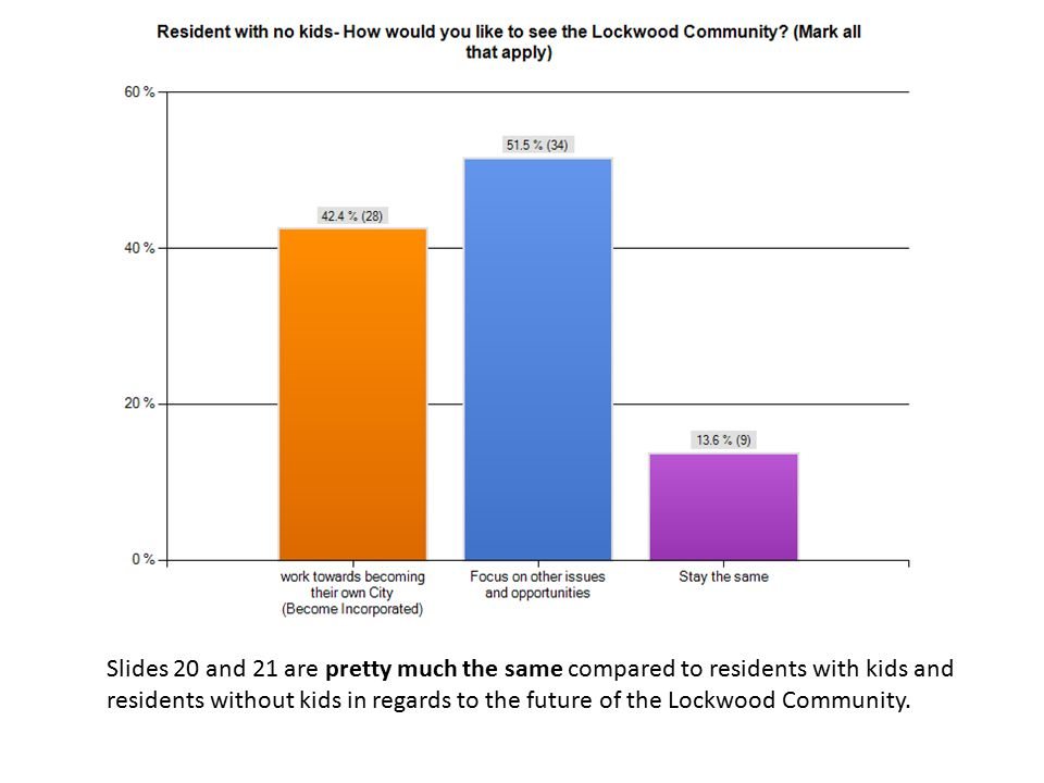 Slides 20 and 21 are pretty much the same compared to residents with kids and residents without kids in regards to the future of the Lockwood Communit