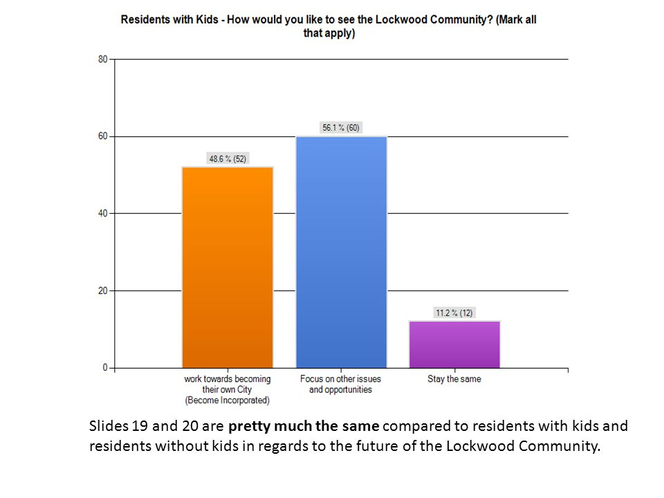 Slides 19 and 20 are pretty much the same compared to residents with kids and residents without kids in regards to the future of the Lockwood Community.