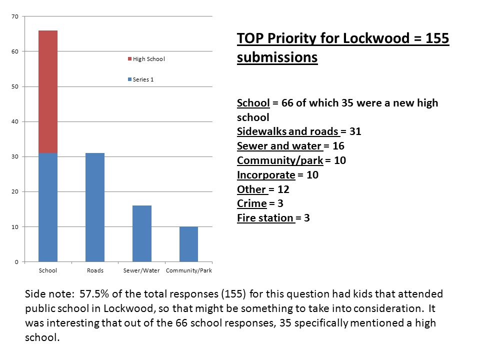 TOP Priority for Lockwood = 155 submissions School = 66 of which 35 were a new high school Sidewalks and roads = 31 Sewer and water = 16 Community/par
