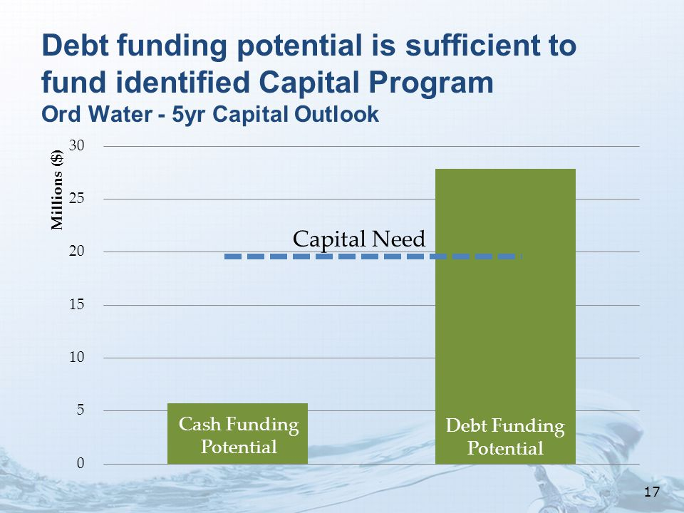Debt funding potential is sufficient to fund identified Capital Program Ord Water - 5yr Capital Outlook Cash Funding Potential Debt Funding Potential Capital Need 17