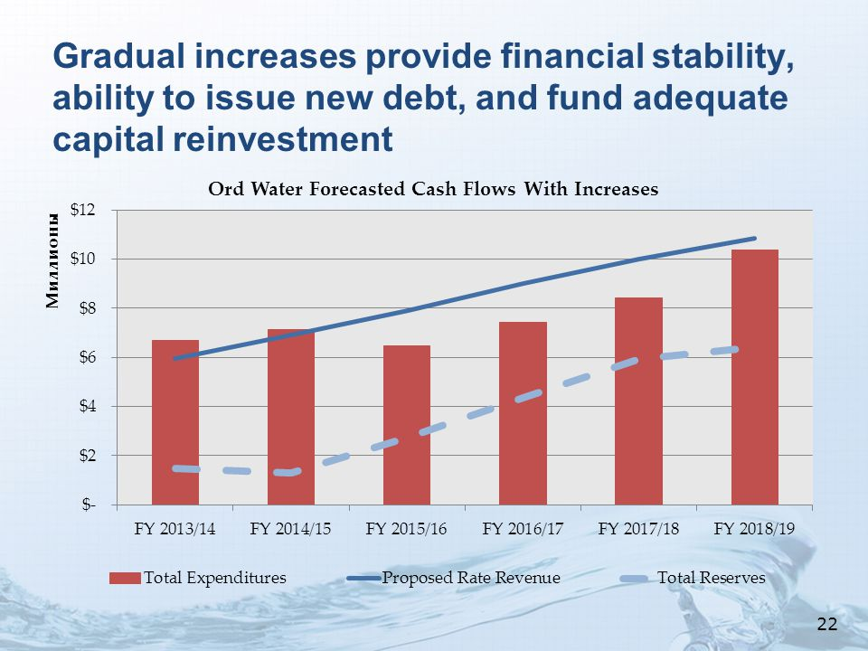 Gradual increases provide financial stability, ability to issue new debt, and fund adequate capital reinvestment 22