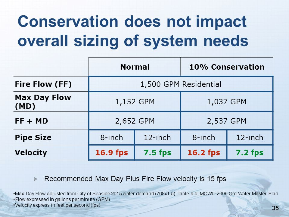 Conservation does not impact overall sizing of system needs Normal10% Conservation Fire Flow (FF)1,500 GPM Residential Max Day Flow (MD) 1,152 GPM1,037 GPM FF + MD2,652 GPM2,537 GPM Pipe Size8-inch12-inch8-inch12-inch Velocity16.9 fps7.5 fps16.2 fps7.2 fps Recommended Max Day Plus Fire Flow velocity is 15 fps Max Day Flow adjusted from City of Seaside 2015 water demand (768x1.5), Table 4.4, MCWD 2006 Ord Water Master Plan Flow expressed in gallons per minute (GPM) Velocity express in feet per second (fps) 35