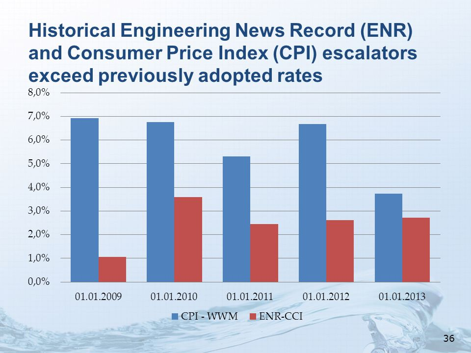 Historical Engineering News Record (ENR) and Consumer Price Index (CPI) escalators exceed previously adopted rates 36