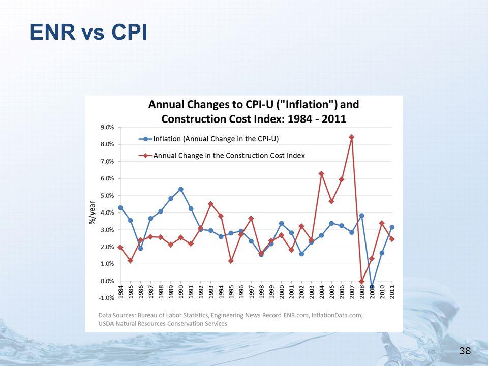 ENR vs CPI 38