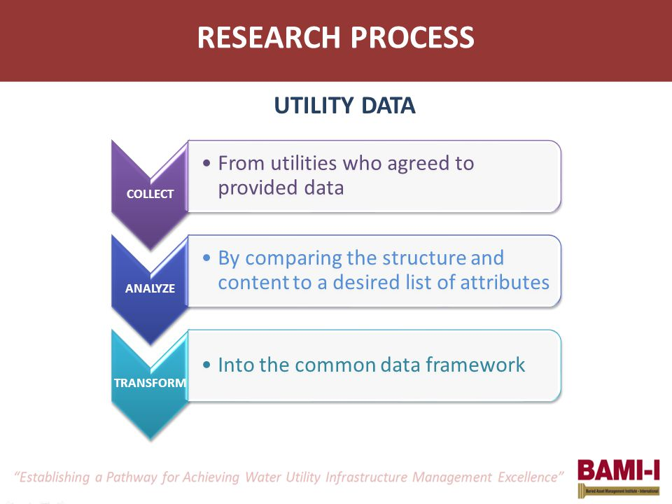 RESEARCH PROCESS COLLECT From utilities who agreed to provided data ANALYZE By comparing the structure and content to a desired list of attributes TRA