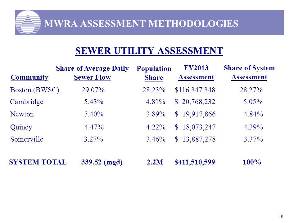 15 MWRA ASSESSMENT METHODOLOGIES SEWER UTILITY ASSESSMENT Community Boston (BWSC) 29.07% 28.23% $116,347,348 28.27% FY2013 Assessment Share of Average