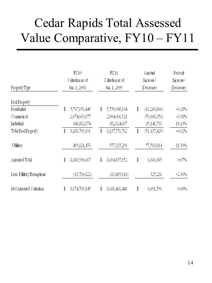 Cedar Rapids Total Assessed Value Comparative, FY10 – FY11 14