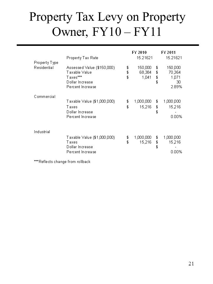 Property Tax Levy on Property Owner, FY10 – FY11 21